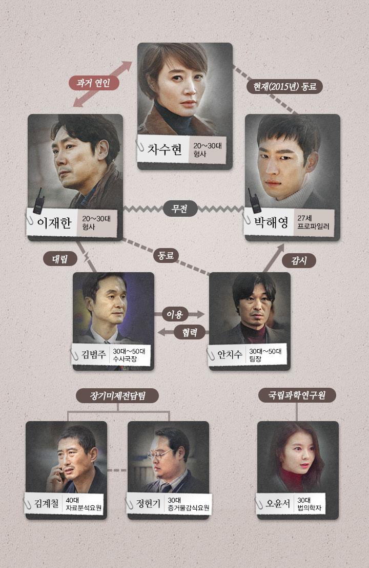[韓劇] Signal (시그널) (2016) F130977296616089372%280%29